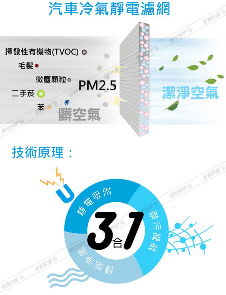 3M 汽車冷氣靜電濾網-靜電原理